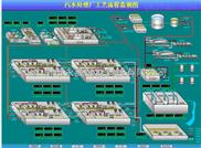 污水厂自动控制系统