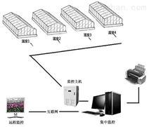 智能温室大棚温湿度监控系统