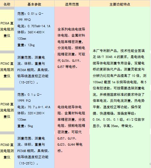 数字式低阻表,数字式微欧计,数字式电桥)执行标准:q/aexj3