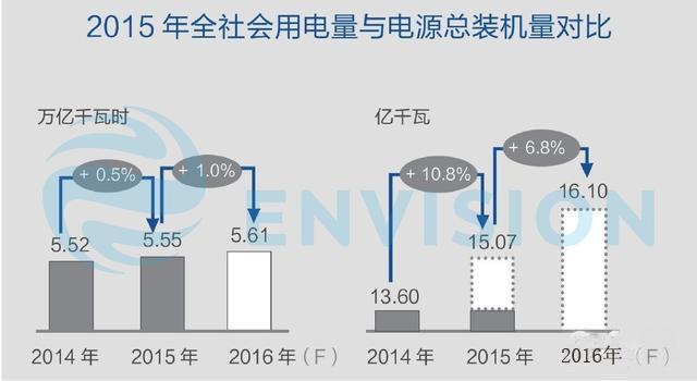 理性分析2016年集中式光伏电站投资价值