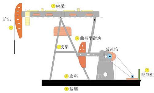 图1游梁式抽油机结构示意图