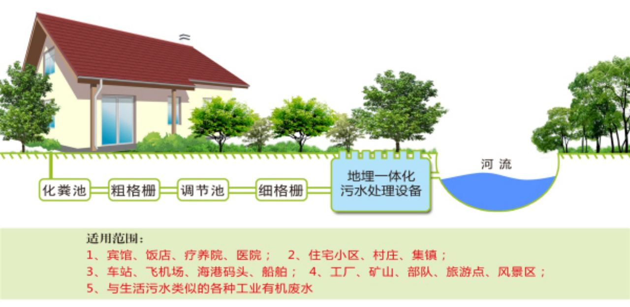 含别墅小区),高级宾馆,医院,综合办公楼和各类公共建筑的生活污水处理