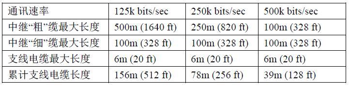 1.DeviceNet 电缆长度     ◇中继电缆长度不能超过上表显示的适用波特率下的规定值     ◇单根支线电缆的zui大长度是 6 米。注意:这是设备接出中继线的zui长距离     ◇整个DeviceNet 总线系统的zui大累计支线电缆长度不能超过上表显示的适用波特率下的规定值。
