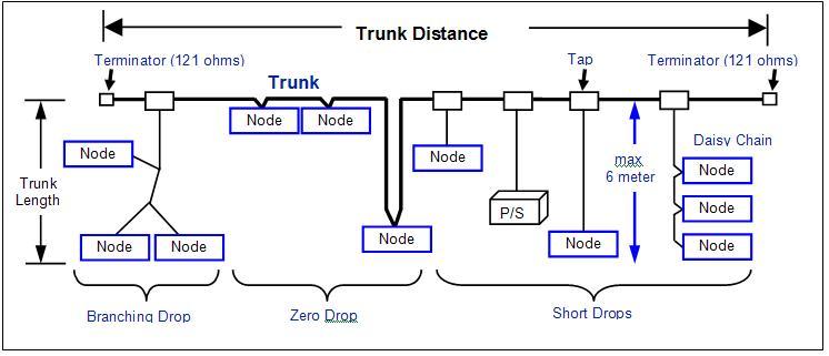 2.DeviceNet 中继拓扑结构 中继拓扑结构可能包括连接到设备的直接分线、T 形分支的单一支线,或使用接头盒实现1个T 形分支下的多节点连接。节点也有可能在1 条分线上呈菊花链连接。但是,将支线总长度限制在6 米内是很重要的。
