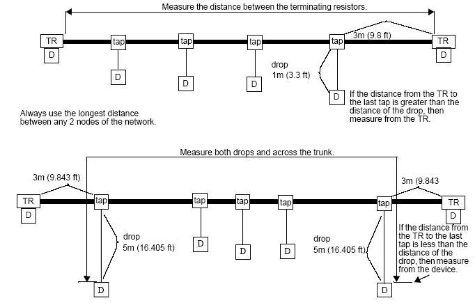 3.DeviceNet 计算网络通讯距离 计算总通讯距离时,下图显示了两个终端电阻之间的zui大通讯距离。但是,大部分实际安装中很可能会把终端器直接连接至zui后一个T 形分支或接头的末端。这种情况下,必须在通讯距离计算中使用zui后一个设备的支线长度进行计算,而不是T 形分支与终端电阻之间的距离