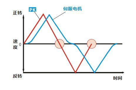 步进电机高速高精度高牢靠性运用办理计划